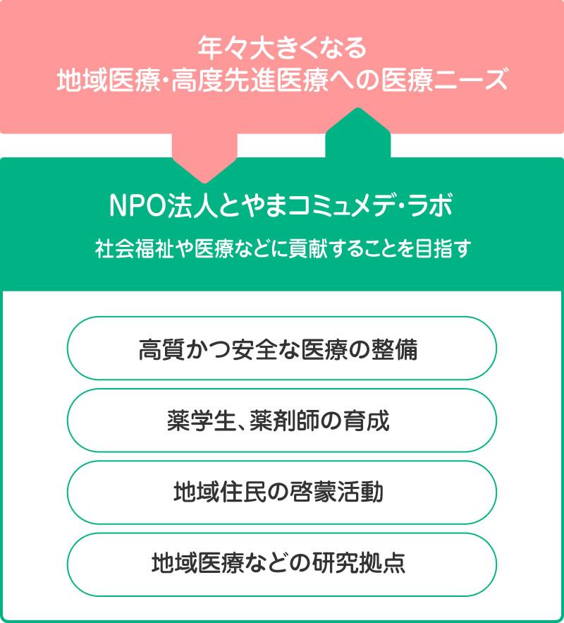 NPO法人とやまコミュメデ・ラボ 運営イメージ