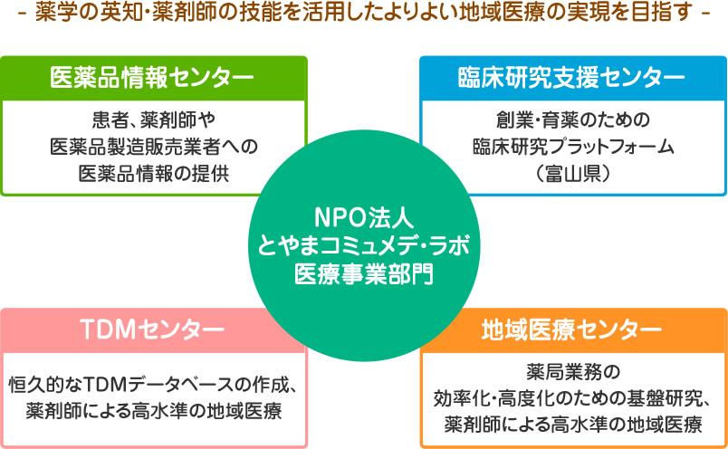 NPO法人とやまコミュメデ・ラボ医療事業部門イメージ